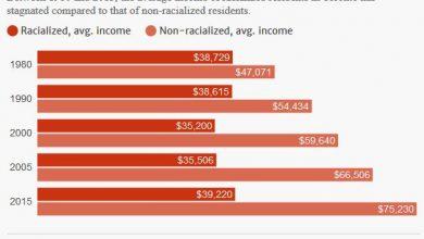 Photo of اختصاصی – افزایش شکاف درآمدی میان بومیان و غیربومیها در تورنتو